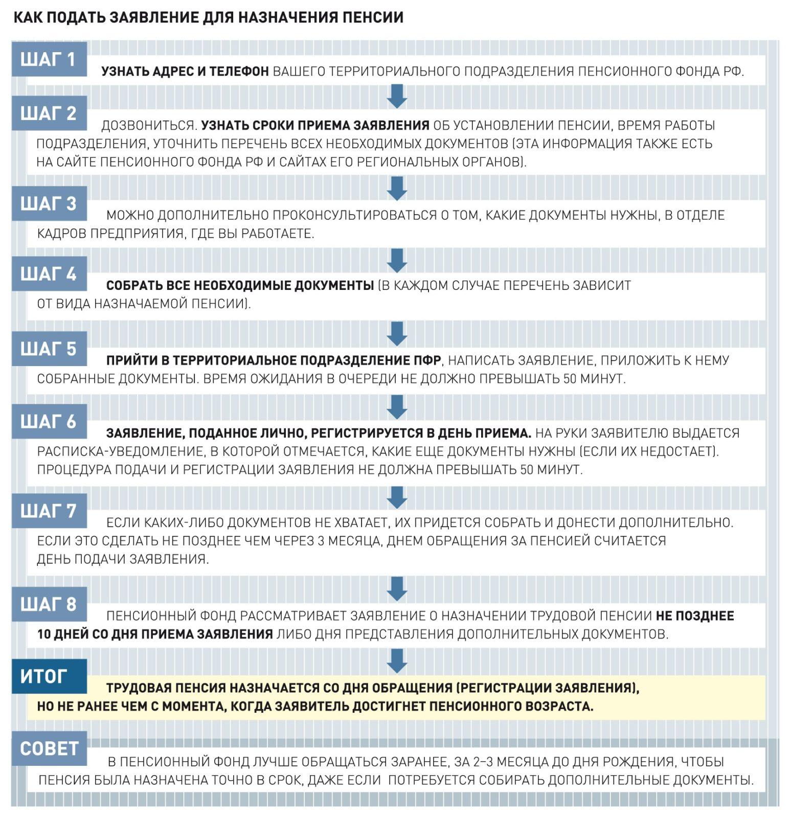 Правила подачи заявления в 2019 году